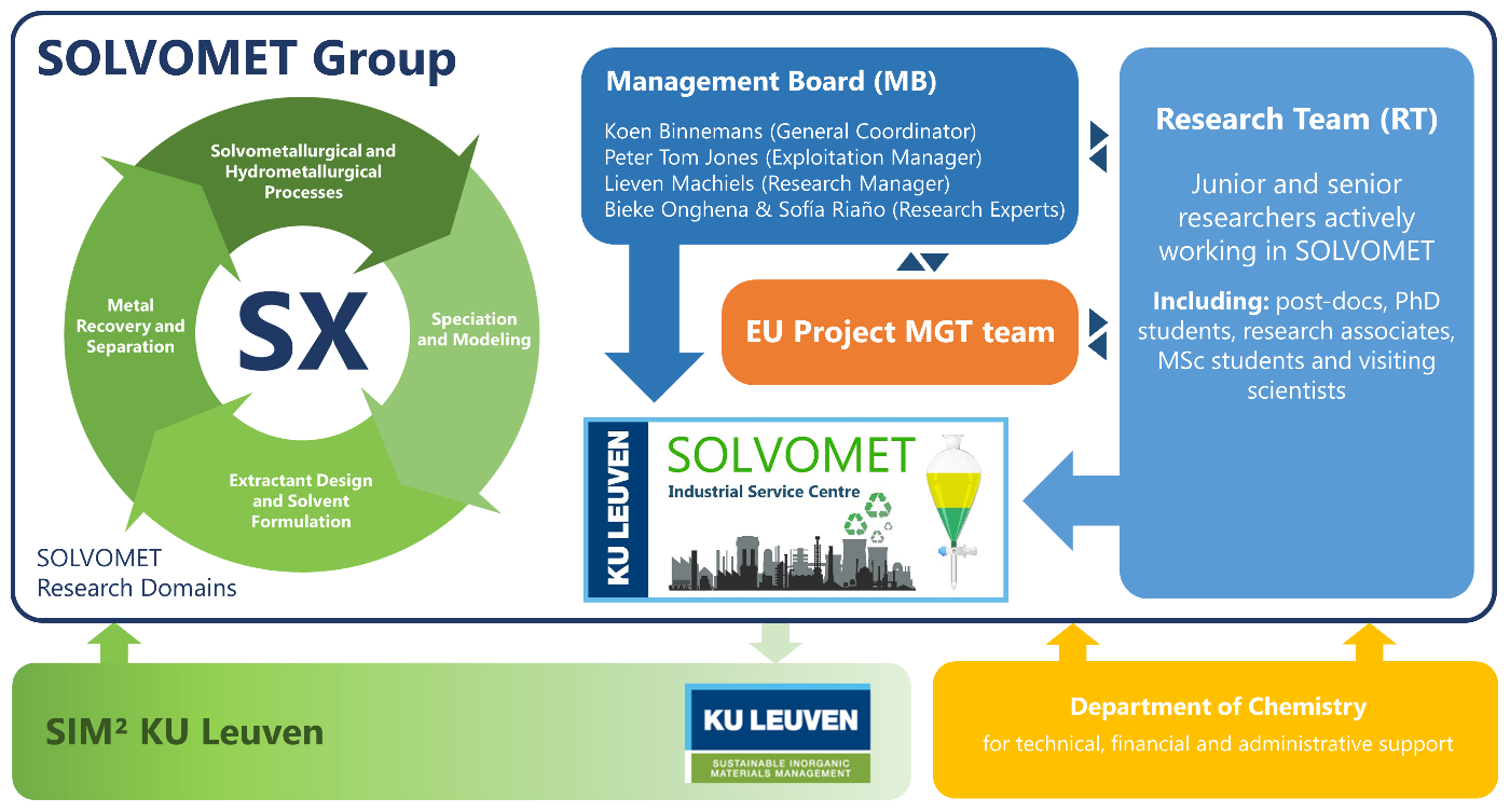 ABOUT THE GROUP – SOLVOMET Group