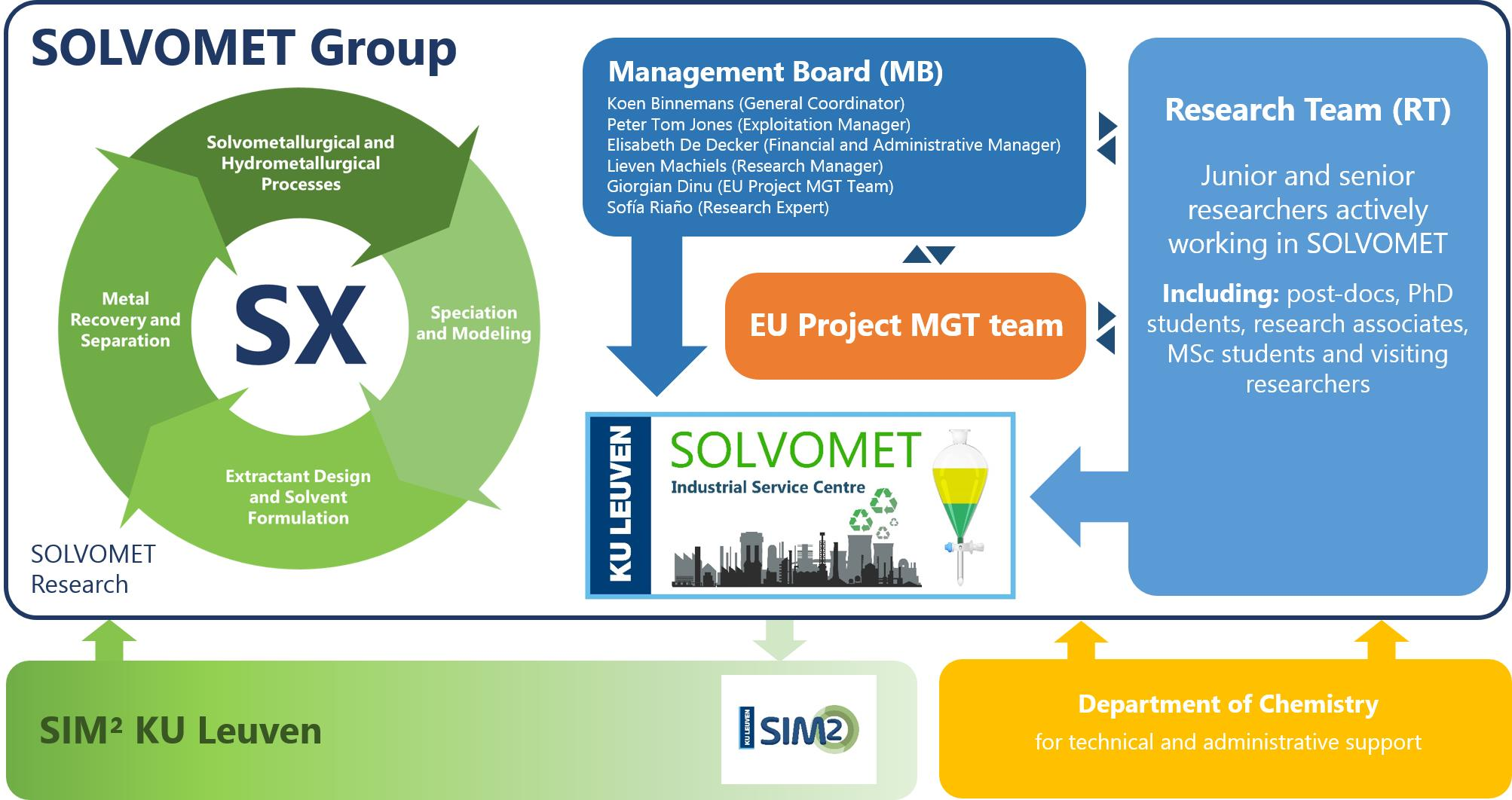 SOLVOMET Group Structure